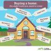 Reclame los gastos que pagó por tasación, notario, registro y gestor en la compra de su casa con hipoteca